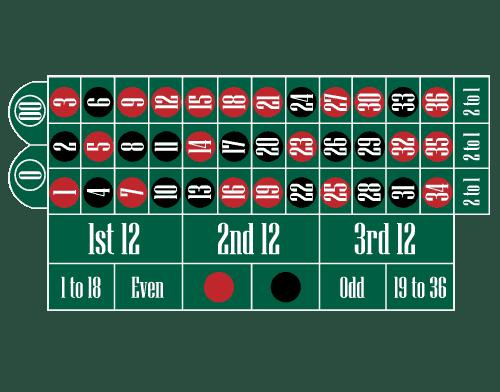 Amerikaans roulette layout
