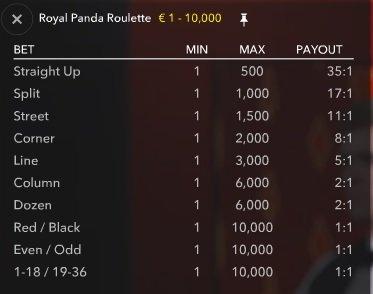 Royal Panda Roulette inzetlimieten