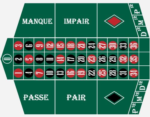 Inzetveld van het Franse roulette